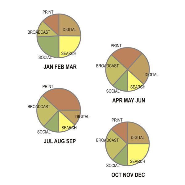 pic-ad-budget-charts-600